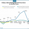 china-ad-overview-oct-2014