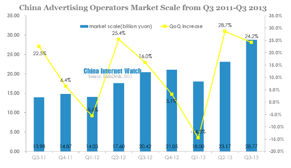 china advertising operators market scale from q3 2011-q3 2013