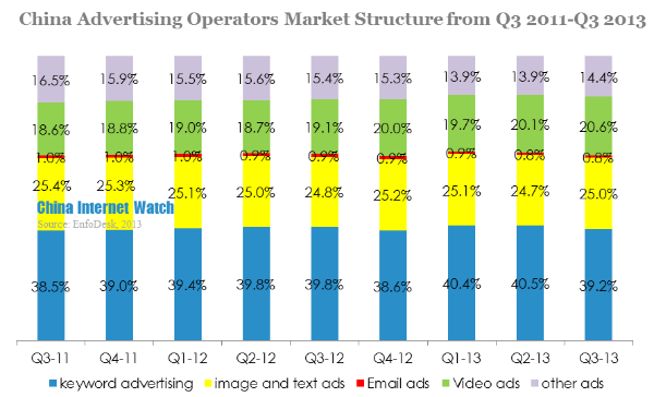 china advertising operators market structure from q3 2011-q3 2013