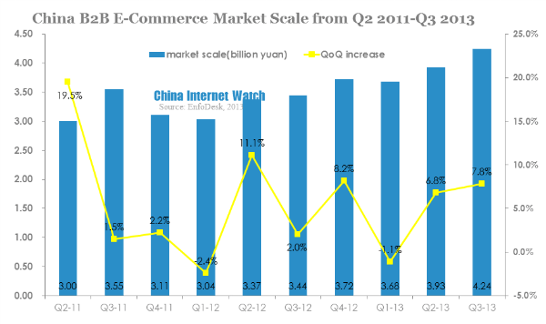 china b2b e-commerce market scale from q2 2011-q3 2013