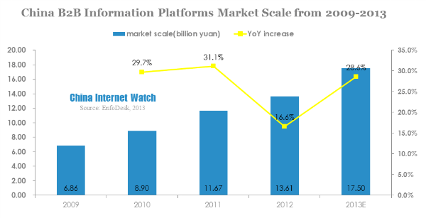 china b2b information platforms market scale from 2009-2013