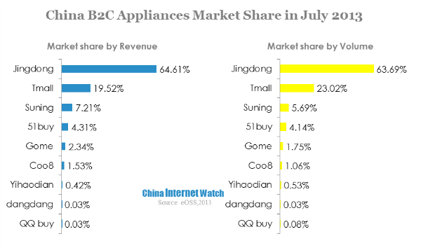 China B2C Appliances Market Share in July 2013