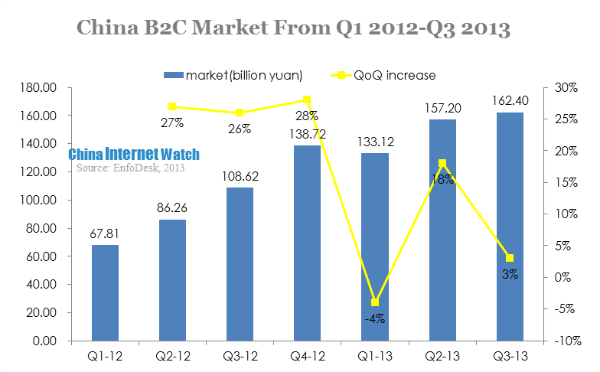china b2c market from q1 2012-q3 2013