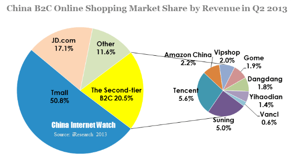 China Online Shopping Market Overview In Q2 2013 China