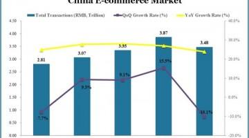 china-e-commerce-market-q1-2015_1