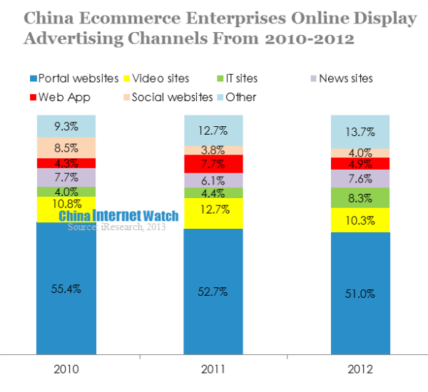 China Ecommerce Online Marketing Advertising Status Update