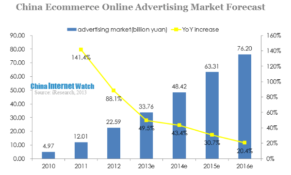china ecommerce online advertising market forecast