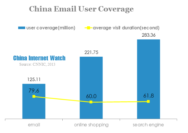 Chinese Email Users' Attitude To Marketing