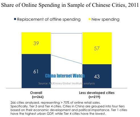 Online Spending Raises China's Total Consumption