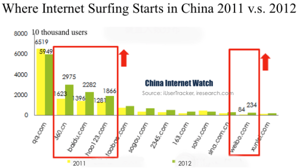 china-internet-entry-sites-2012
