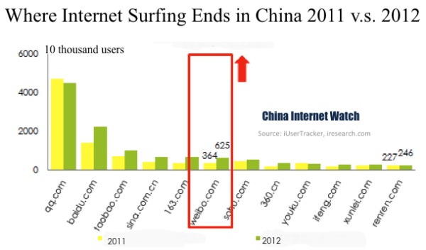 china-internet-exit-sites-2012