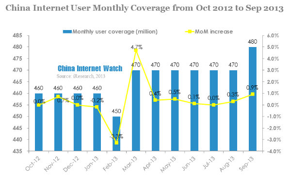 china internet user monthly coverage from oct 2012-sep 2013