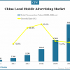 china-local-mobile-ad-market-transaction
