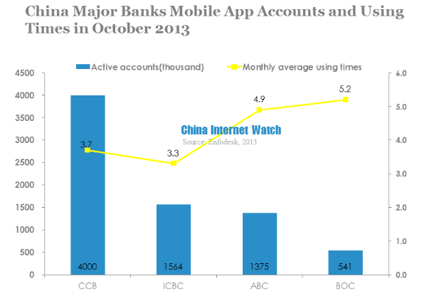 china major banks mobile app accounts and using times in october 2013