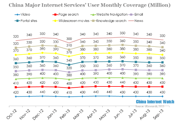 China Internet User Behavior Data Report in Q3 2013 ...