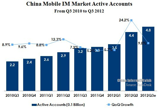 China Mobile IM Active Users Reached 480 Million