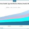 china-mobile-app-distribution-market-share