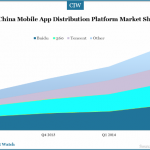 china-mobile-app-distribution-market-share