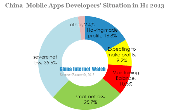china mobile apps developers' situation in h1 2013
