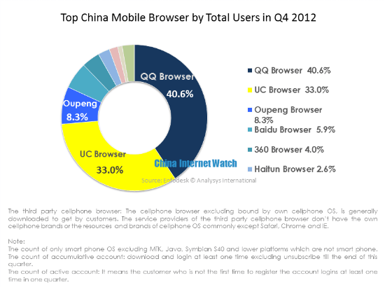 Top China Mobile Browser by Total No. of Active Users in Q4 2012