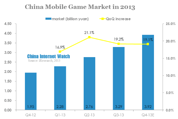 China Mobile Internet 2013 Development Report