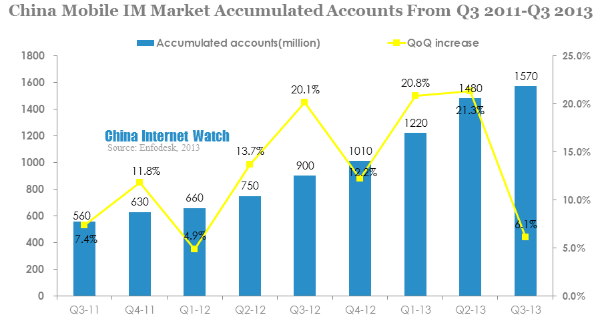 china mobile im market accumulated accounts from q3 2011-q3 2013
