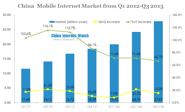 china mobile internet market from q1 2012-q3 2013