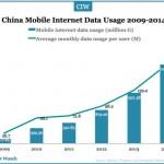 china-mobile-internet-usage-2009-2014