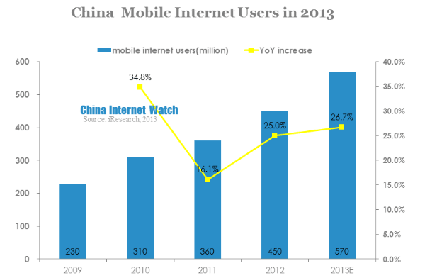 china mobile internet users in 2013