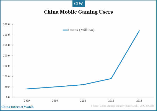 China Mobile Gaming Market snapshot in 2013 — China ...