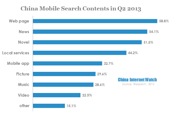 china mobile search contents in q2 2013