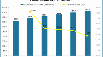 china-mobile-search-market-use-number