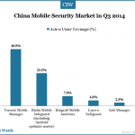 china-mobile-security-market (1)