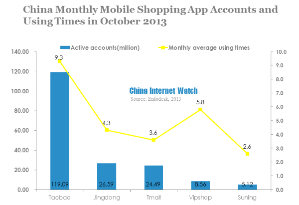 china monthly mobile shopping app accounts and using times in october 2013