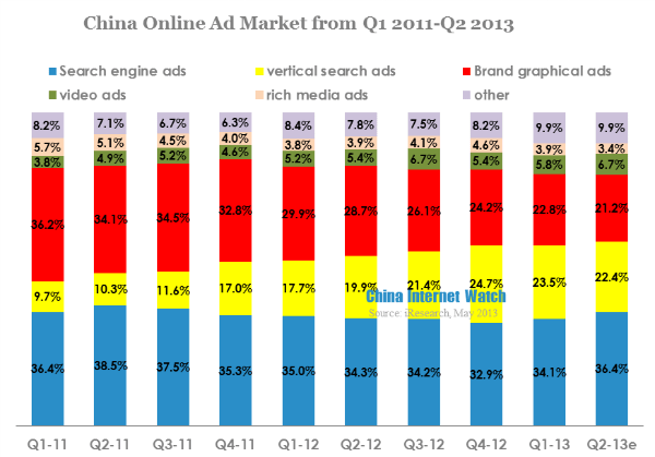 china online ad market from q1 2011-q2 2013