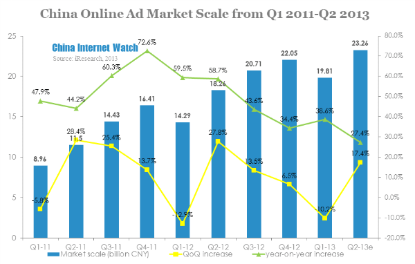 china online ad market scale from q1 2011-q2 2013