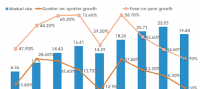 china online advertising market 2011Q1-2013Q1