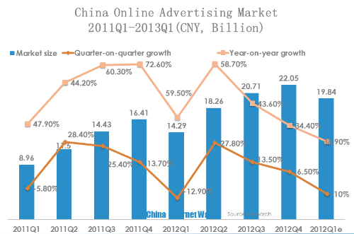 [CHART] China Online Advertising Market Overview for Q1 2013