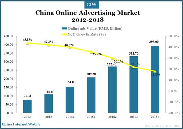 Internet ad spend in China 2016-2020