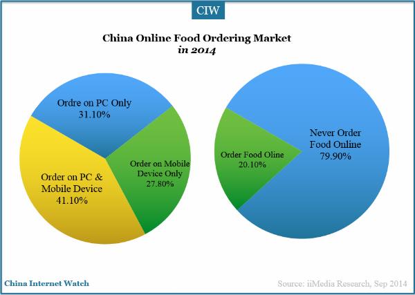Online Food Delivery Market Share
