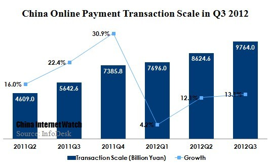 China Online Payment Transaction Scaled 976.4 Billion Yuan in Q3 2012