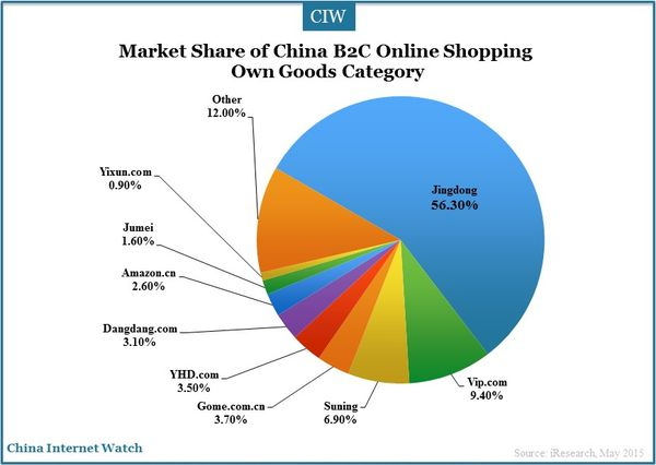 China online shopping market in q1 2015 china internet watch for Number one online shopping site