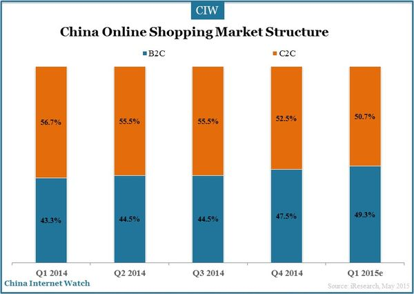 China's online shopping industry enters a new stage