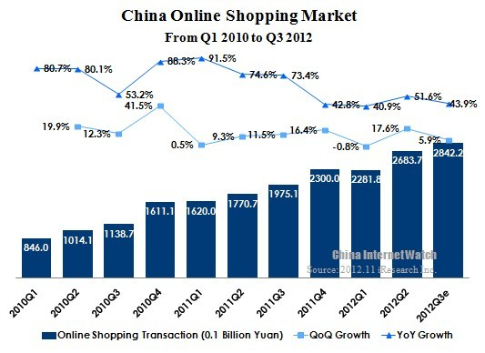 China B2C Market Update in Q3 2012