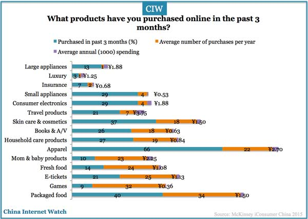 an analysis of the topic of the shopping online at the malls I get other things like outfits, electronic devices, and books from the online store i usually don't intend to spend much money when i go shopping because i believe that purchasing things from the concrete stores are definitely more expensive than the online store.