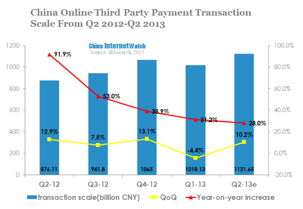 china online third party payment transaction scale from q2 2012-q2 2013