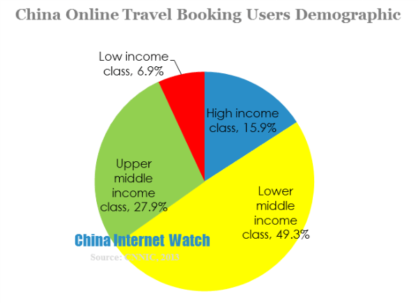china online travel booking users demographic