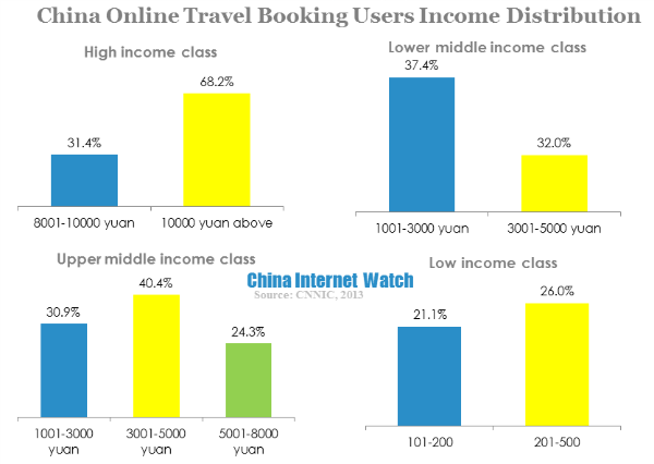 china online travel booking users income distribution