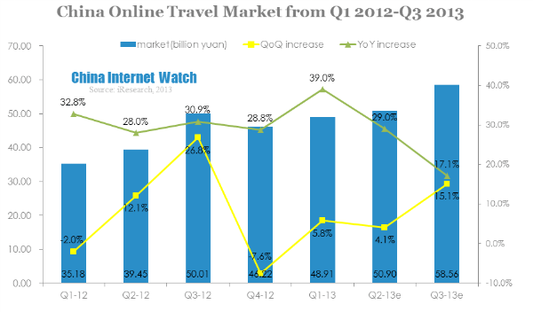 China Online Travel Market Reached 58.56b Yuan in Q3 2013