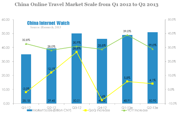 china online travel market scale from q1 2012-q2 2013